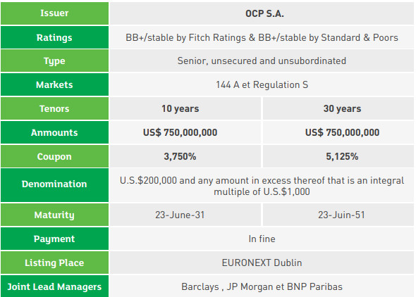 OCP S.A. SUCCESSFULLY ISSUED A NEW INTERNATIONAL BOND FOR 1.5 BILLION USD AS WELL AS A THE PARTIAL REDEMPTION OF THE 2024-25 BONDS