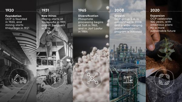OCP history through the years